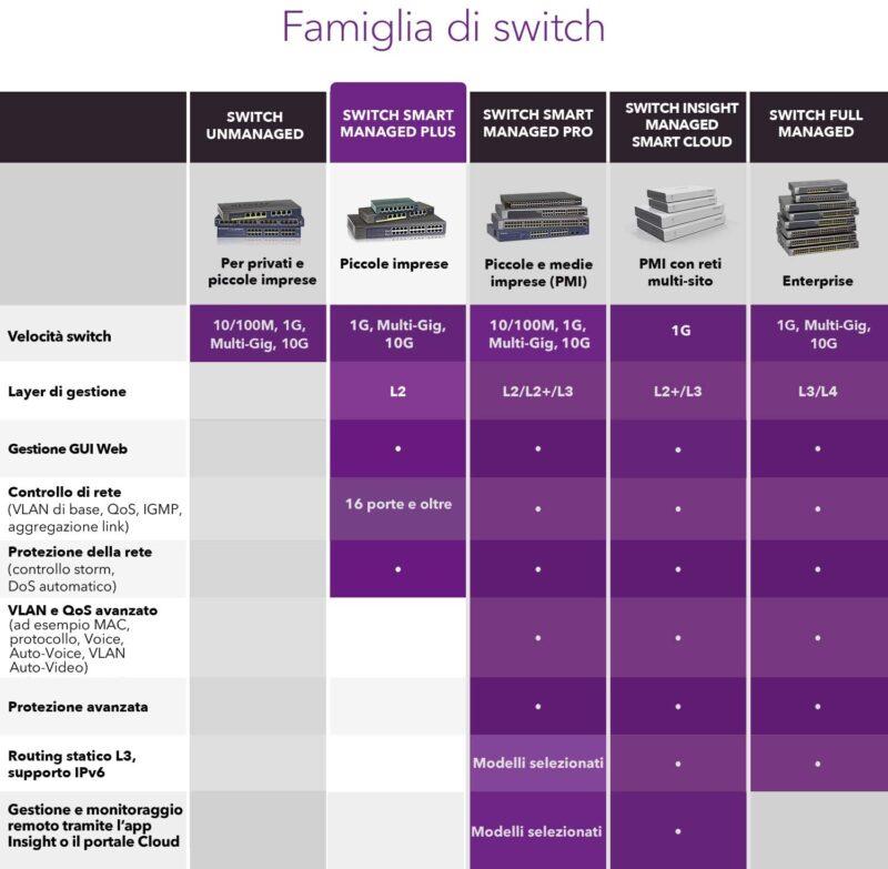 NETGEAR GS308E Switch Smart Managed