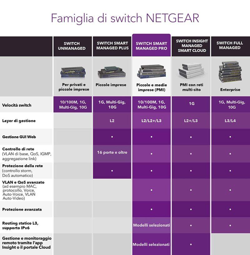NETGEAR Serie S350