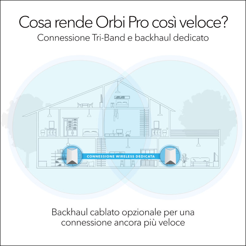 NETGEAR Orbi Pro
