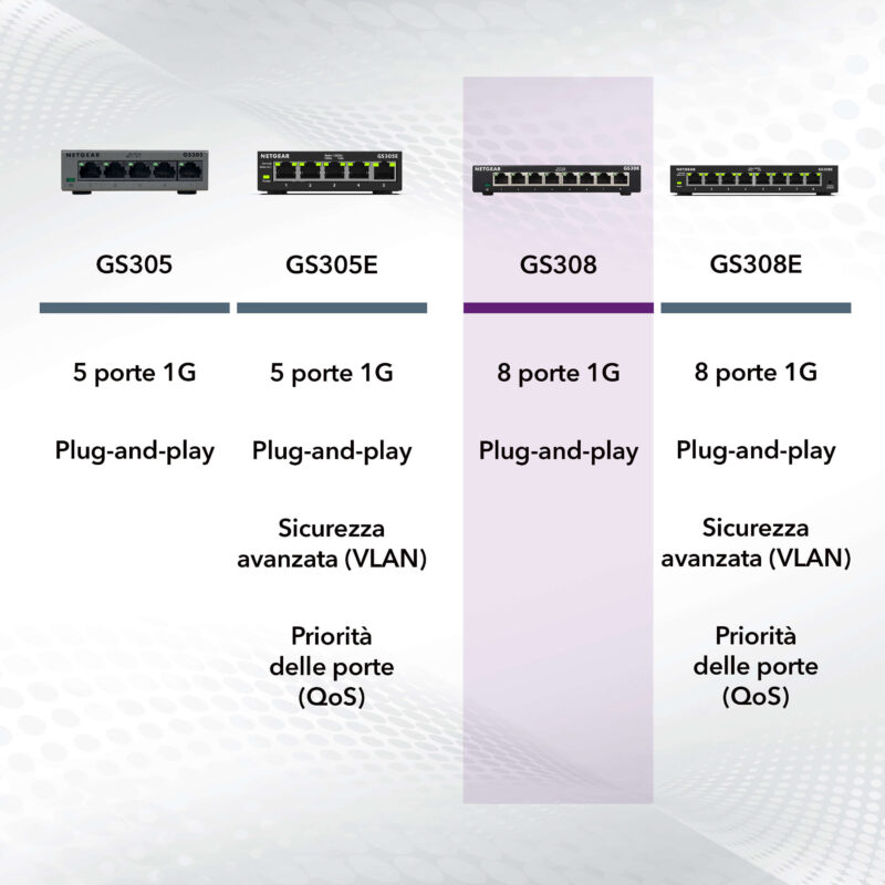 NETGEAR GS308 Switch Unmanaged